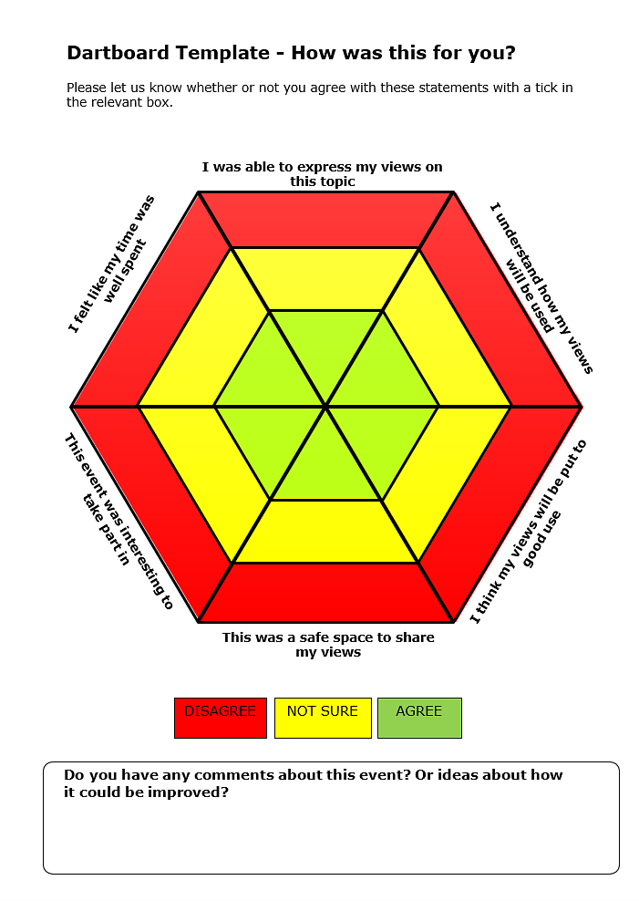 The evaluation dartboard. It has a red, yellow and green ring which respondents use to show how much they agree with 6 statements.